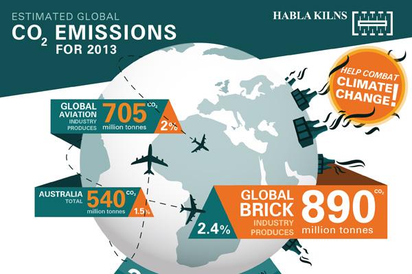 Habla Kilns Infographic
